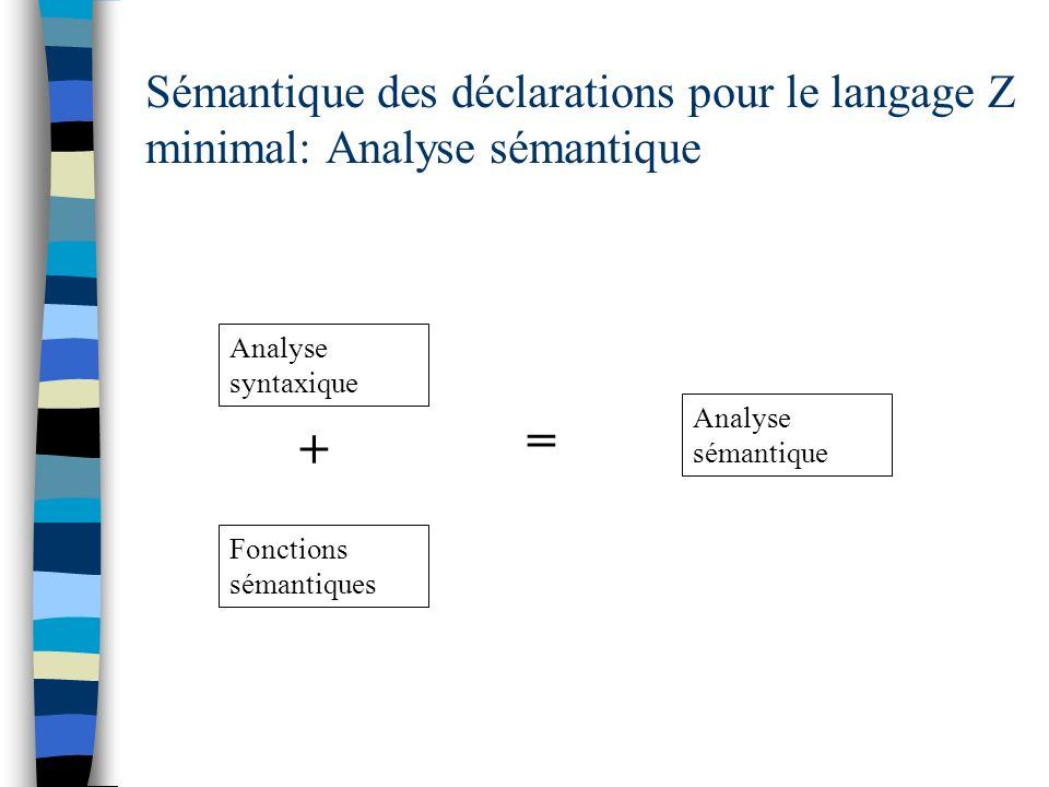 Sémantique des déclarations pour le langage Z minimal: Analyse sémantique Analyse syntaxique Fonctions sémantiques + = Analyse sémantique
