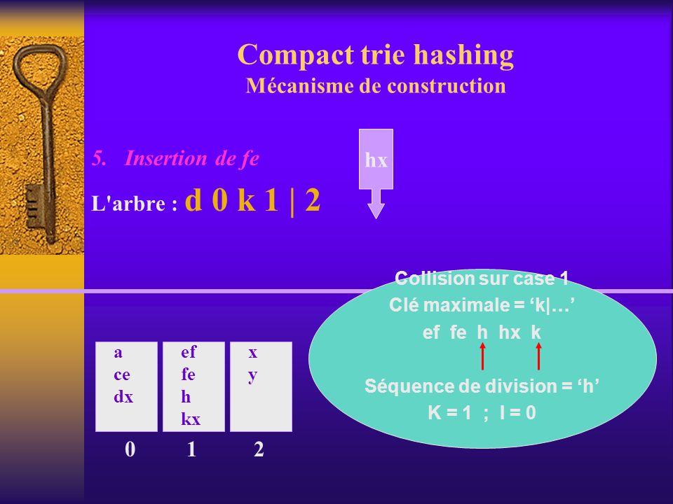 Compact trie hashing Mécanisme de construction 5. Insertion de fe L'arbre : d 0 k 1 | 2 0 a ce dx ef fe h kx 1 xyxy 2 hx Collision sur case 1 Clé maxi