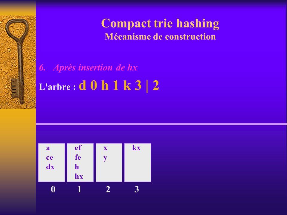 Compact trie hashing Mécanisme de construction 6. Après insertion de hx L'arbre : d 0 h 1 k 3 | 2 0 a ce dx ef fe h hx 1 xyxy 2 kx 3