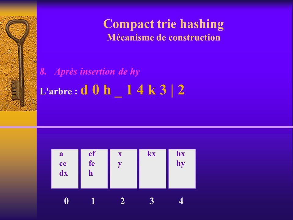 Compact trie hashing Mécanisme de construction 8. Après insertion de hy L'arbre : d 0 h _ 1 4 k 3 | 2 0 a ce dx ef fe h 1 xyxy 2 kx 3 hx hy 4