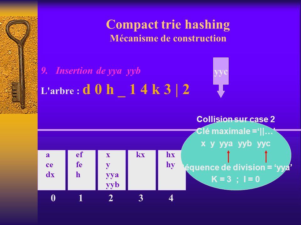 Compact trie hashing Mécanisme de construction 9. Insertion de yya yyb L'arbre : d 0 h _ 1 4 k 3 | 2 0 a ce dx ef fe h 1 x y yya yyb 2 kx 3 hx hy 4 yy