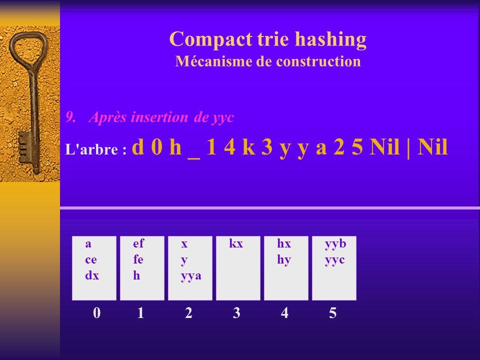 Compact trie hashing Mécanisme de construction 9. Après insertion de yyc L'arbre : d 0 h _ 1 4 k 3 y y a 2 5 Nil | Nil 0 a ce dx ef fe h 1 x y yya 2 k