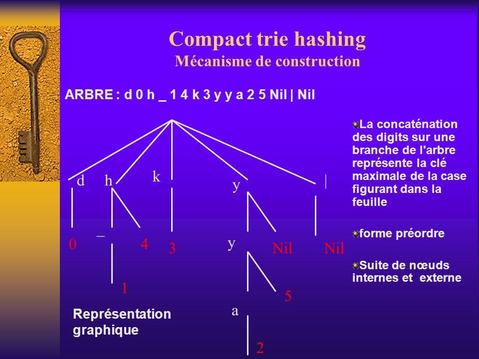 Compact trie hashing Mécanisme de construction dh k y | _ y a 0 1 4 3 2 5 Nil La concaténation des digits sur une branche de l'arbre représente la clé