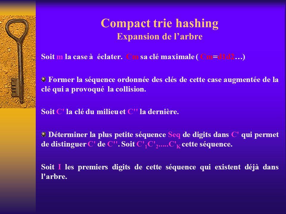 Compact trie hashing Expansion de larbre Soit m la case à éclater. Cm sa clé maximale ( Cm=d1d2…) Former la séquence ordonnée des clés de cette case a