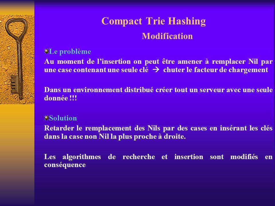 Compact Trie Hashing Modification Le problème Au moment de linsertion on peut être amener à remplacer Nil par une case contenant une seule clé chuter