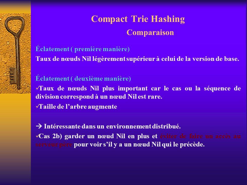Compact Trie Hashing Comparaison Éclatement ( première manière) Taux de nœuds Nil légèrement supérieur à celui de la version de base. Éclatement ( deu