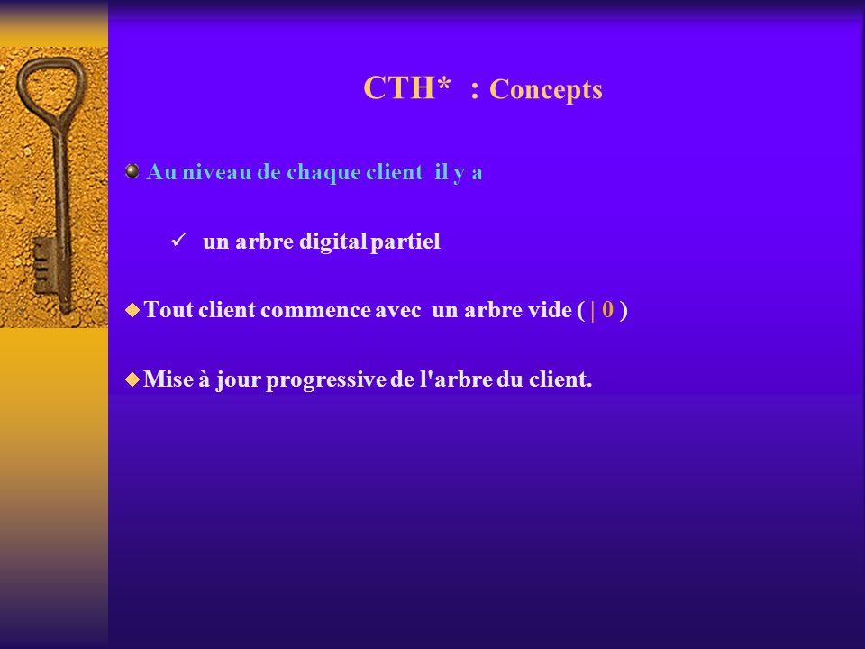 CTH* : Concepts Au niveau de chaque client il y a un arbre digital partiel Tout client commence avec un arbre vide ( | 0 ) Mise à jour progressive de