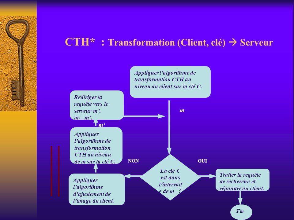 CTH* : Transformation (Client, clé) Serveur Appliquer lalgorithme de transformation CTH au niveau du client sur la clé C. La clé C est dans lintervall