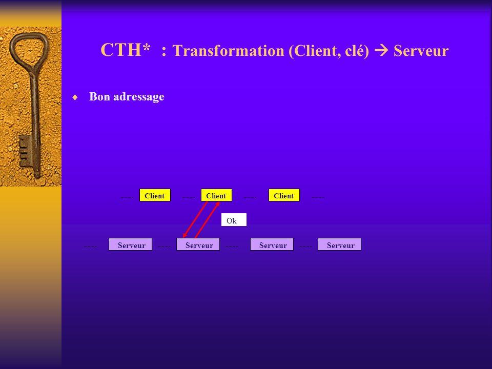 CTH* : Transformation (Client, clé) Serveur Bon adressage Client Serveur Ok