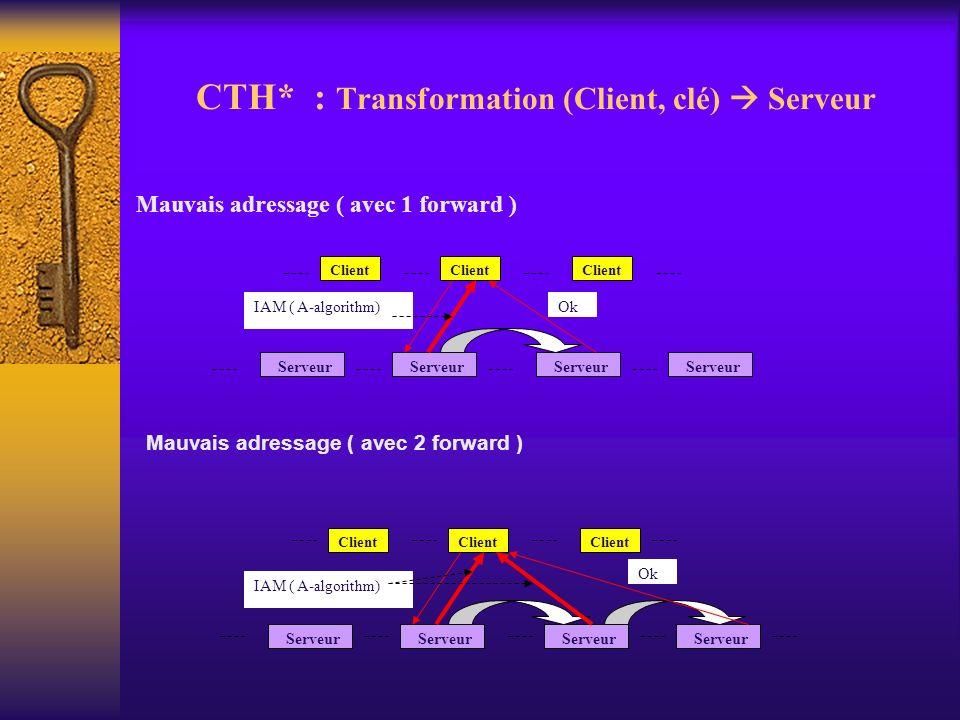 CTH* : Transformation (Client, clé) Serveur Mauvais adressage ( avec 1 forward ) Client Serveur Client Serveur Ok IAM ( A-algorithm) Mauvais adressage