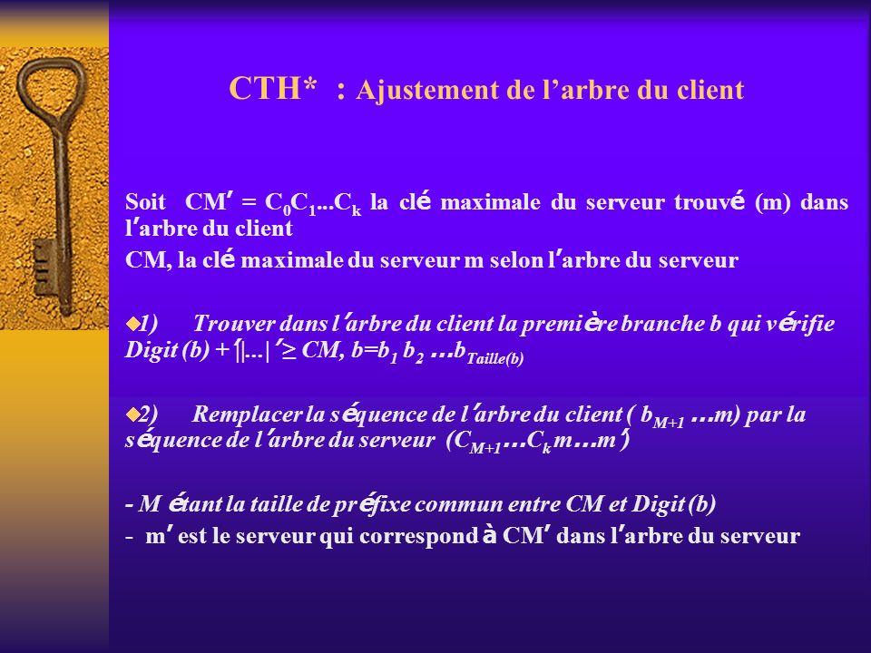 CTH* : Ajustement de larbre du client Soit CM = C 0 C 1...C k la cl é maximale du serveur trouv é (m) dans l arbre du client CM, la cl é maximale du s