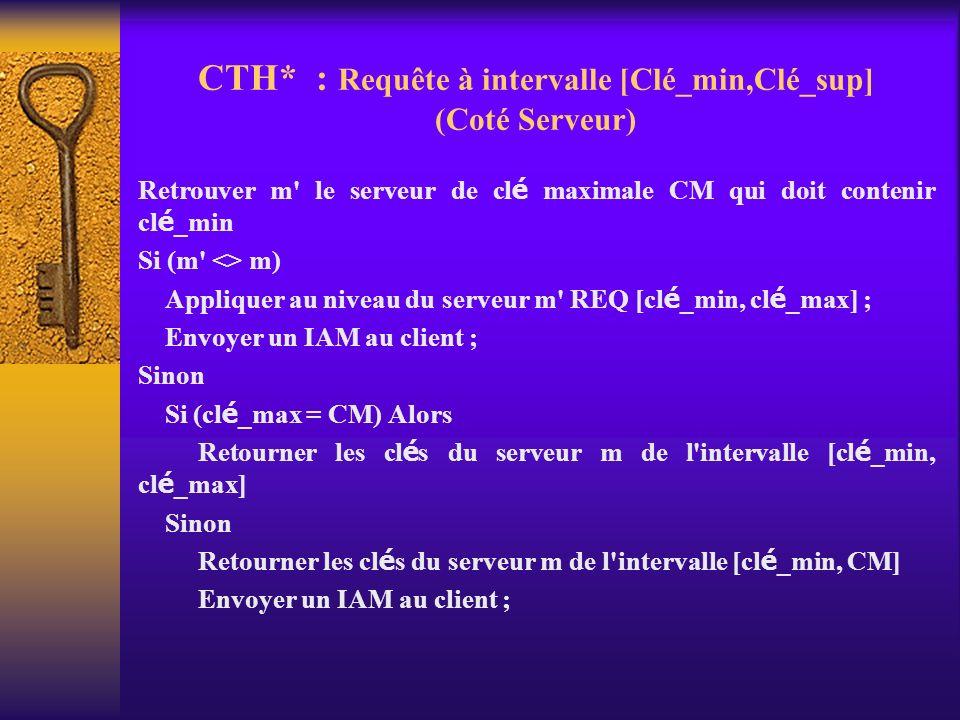 CTH* : Requête à intervalle [Clé_min,Clé_sup] (Coté Serveur) Retrouver m' le serveur de cl é maximale CM qui doit contenir cl é _min Si (m' <> m) Appl