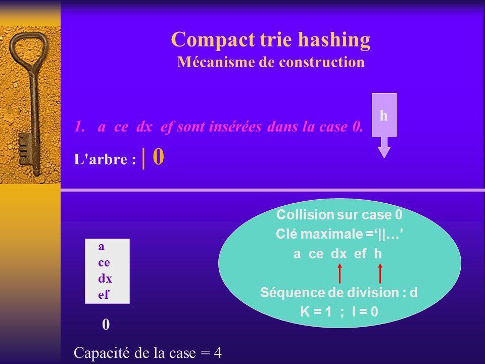 Compact trie hashing Mécanisme de construction 1. a ce dx ef sont insérées dans la case 0. L'arbre : | 0 0 a ce dx ef h Capacité de la case = 4 Collis