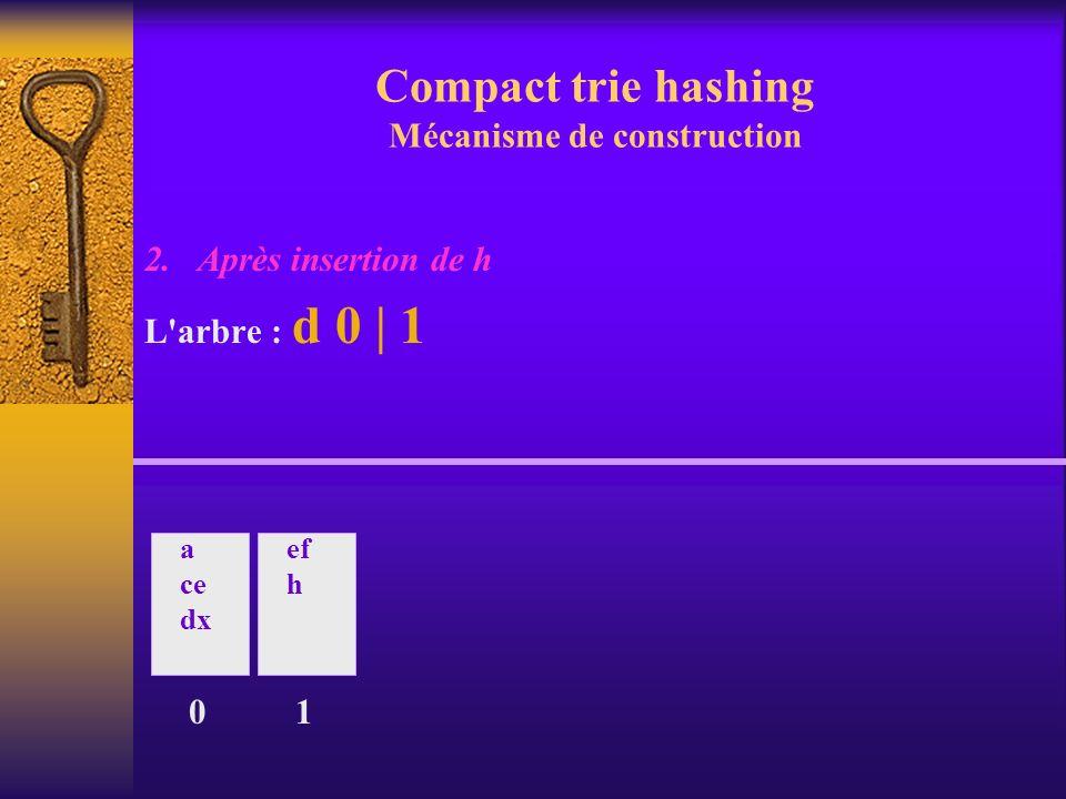 Compact trie hashing Mécanisme de construction 2. Après insertion de h L'arbre : d 0 | 1 0 a ce dx ef h 1