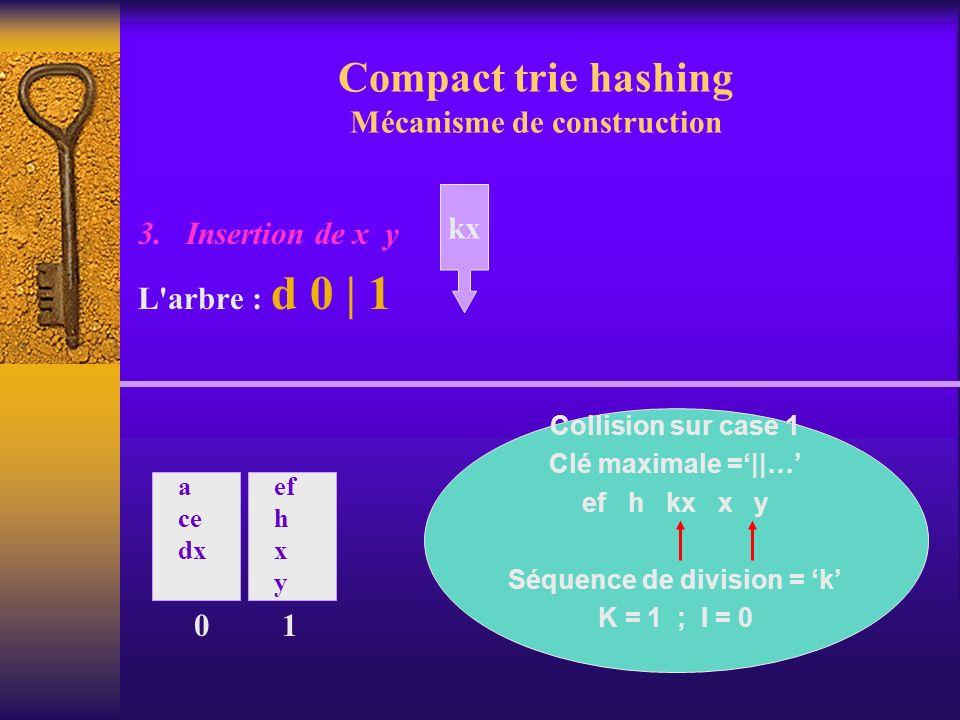 Compact trie hashing Mécanisme de construction 3. Insertion de x y L'arbre : d 0 | 1 0 a ce dx ef h x y 1 kx Collision sur case 1 Clé maximale =||… ef