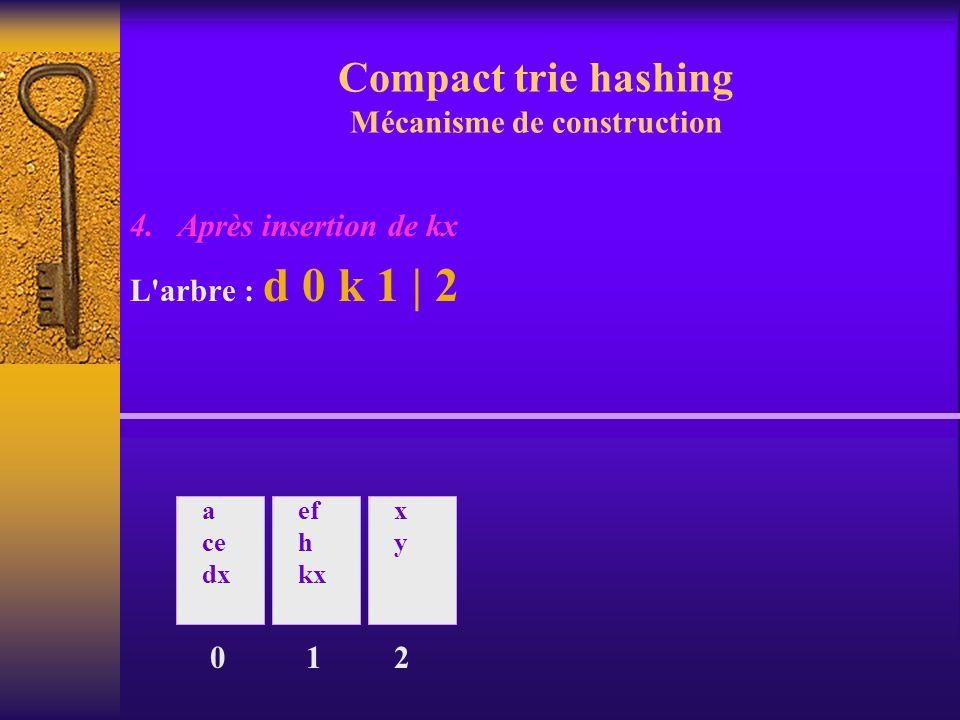 Compact trie hashing Mécanisme de construction 4. Après insertion de kx L'arbre : d 0 k 1 | 2 0 a ce dx ef h kx 1 xyxy 2