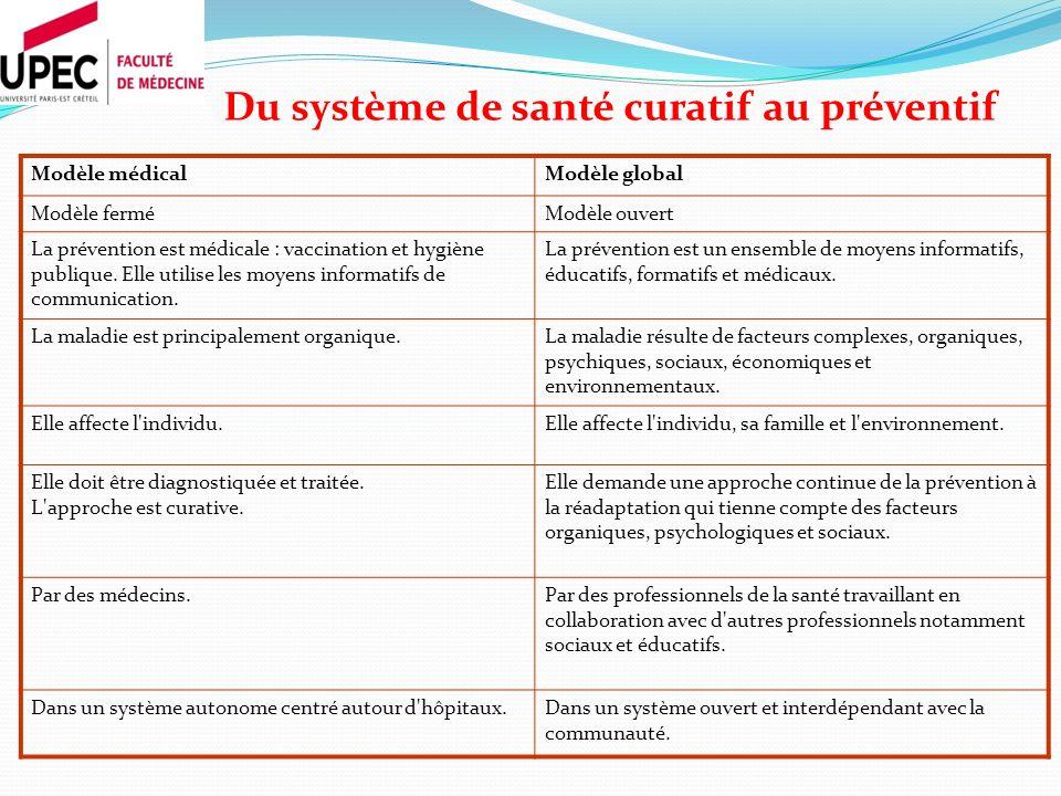 Du système de santé curatif au préventif Modèle médicalModèle global Modèle ferméModèle ouvert La prévention est médicale : vaccination et hygiène pub
