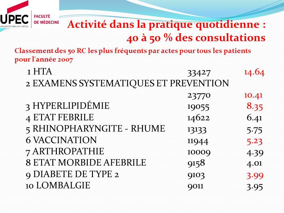 Classement des 50 RC les plus fréquents par actes pour tous les patients pour l année 2007 1 HTA 33427 14.64 2 EXAMENS SYSTEMATIQUES ET PREVENTION 23770 10.41 3 HYPERLIPIDÉMIE 19055 8.35 4 ETAT FEBRILE 14622 6.41 5 RHINOPHARYNGITE - RHUME 13133 5.75 6 VACCINATION 11944 5.23 7 ARTHROPATHIE10009 4.39 8 ETAT MORBIDE AFEBRILE 9158 4.01 9 DIABETE DE TYPE 2 9103 3.99 10 LOMBALGIE 9011 3.95 Activité dans la pratique quotidienne : 40 à 50 % des consultations