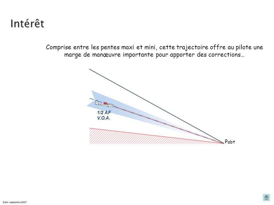 Le P.I.A. – définition Le P.I.A. est la trajectoire qui permet de rejoindre le point daboutissement recherché, CNVV CNVV –septembre 2007 à V.OA., avec