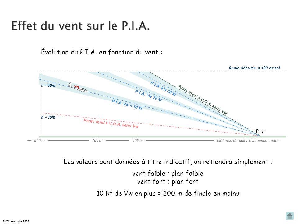 Effet du vent sur le P.I.A. CNVV CNVV –septembre 2007 Le plan dépend de :la vitesse verticale du planeur – Vz et de sa vitesse par rapport au sol - Vs