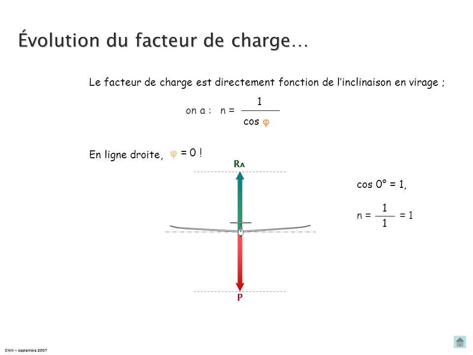 FACTEUR DE CHARGE & VITESSE DE DÉCROCHAGE