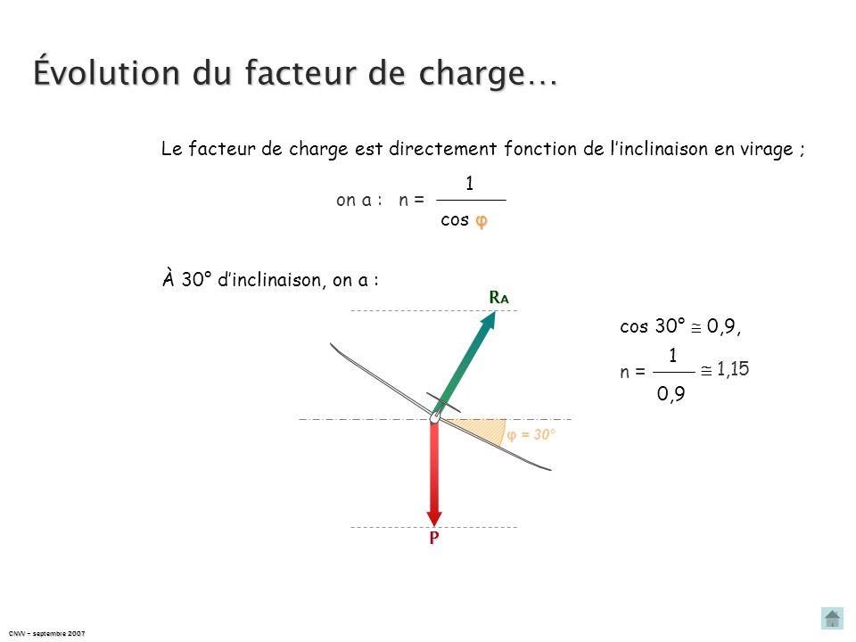 CNVV – septembre 2007 Évolution du facteur de charge… Le facteur de charge est directement fonction de linclinaison en virage ; on a : 1 φ cos φ n = E