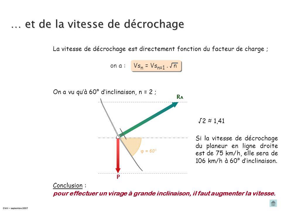 CNVV – septembre 2007 Évolution du facteur de charge… Le facteur de charge est directement fonction de linclinaison en virage ; on a : 1 φ cos φ n = À