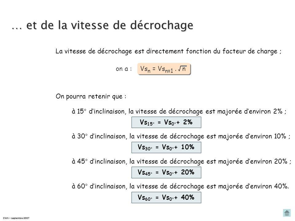 CNVV – septembre 2007 … et de la vitesse de décrochage La vitesse de décrochage est directement fonction du facteur de charge ; on a : On a vu quà 60°