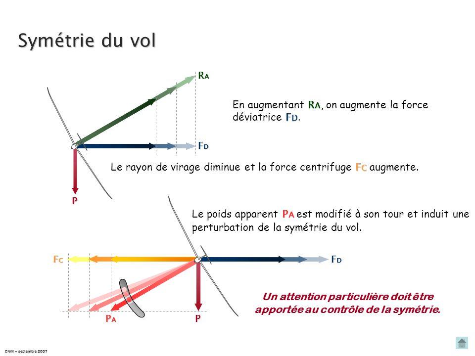 CNVV – septembre 2007 Rappel : le roulis induit d D En virage à grande inclinaison, la vitesse de laile extérieure est plus importante que celle de la