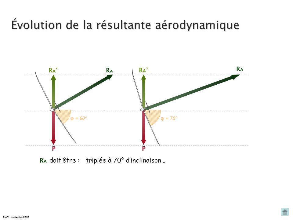 CNVV – septembre 2007 Évolution de la résultante aérodynamique R A R A P RARARARA φ = 30° φ = 45° φ = 60° RARARARA RARARARA RARARARA R A R A P P P R A