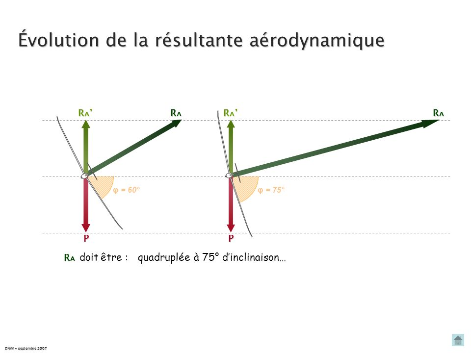 CNVV – septembre 2007 φ = 60° RARARARA R A R A P φ = 70° RARARARA R A R A P R A R A doit être :triplée à 70° dinclinaison… Évolution de la résultante