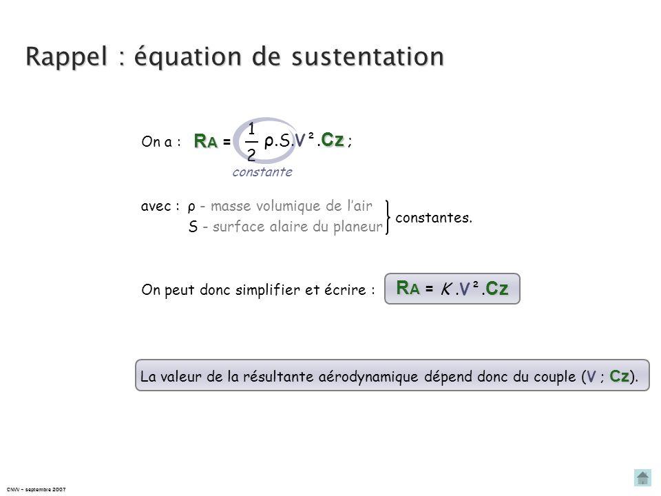 CNVV – septembre 2007 φ = 75° RARARARA R A R A P φ = 60° RARARARA R A R A P R A R A doit être :quadruplée à 75° dinclinaison… Évolution de la résultan