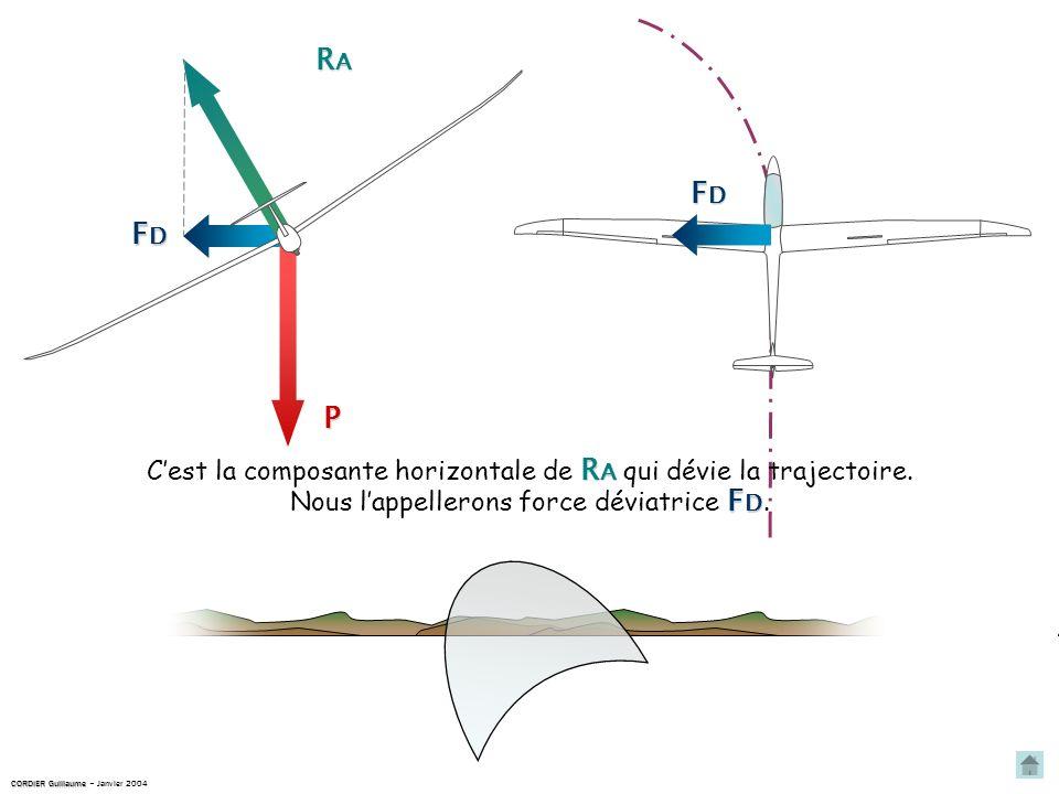 RARARARA P FDFDFDFD R A Cest la composante horizontale de R A qui dévie la trajectoire.