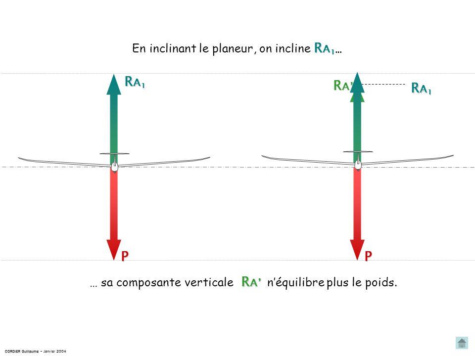 … sa composante verticale R A 1 En inclinant le planeur, on incline R A 1 … RA1RA1RA1RA1 P RARARARA RA1RA1RA1RA1 R A R A néquilibre plus le poids.