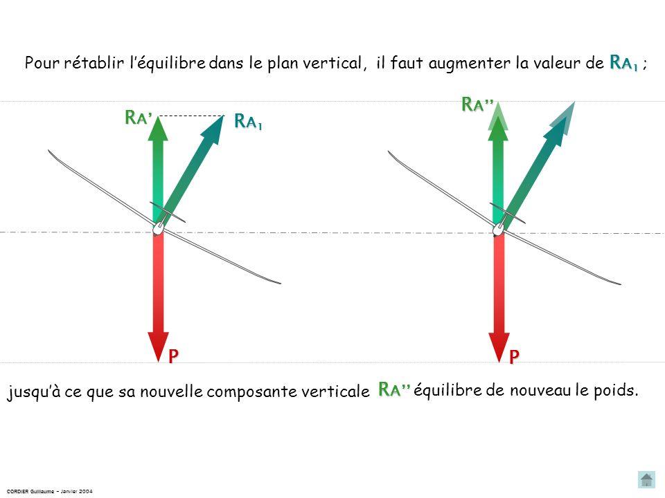 jusquà ce que sa nouvelle composante verticale Pour rétablir léquilibre dans le plan vertical, RARARARA RARARARA RA1RA1RA1RA1 P P R A R A équilibre de nouveau le poids.