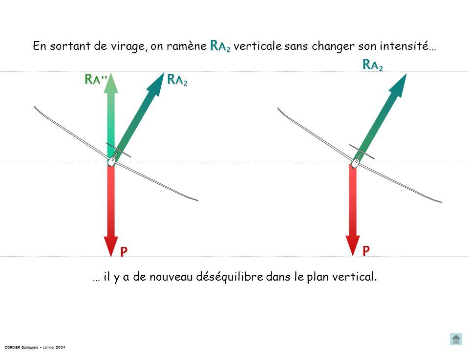 RA2RA2RA2RA2 P RARARARA … il y a de nouveau déséquilibre dans le plan vertical.