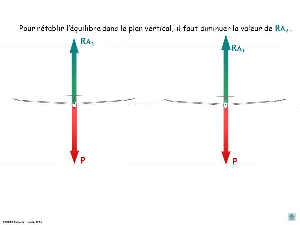 P RA2RA2RA2RA2 P RA1RA1RA1RA1 Pour rétablir léquilibre dans le plan vertical, R A 2 il faut diminuer la valeur de R A 2.
