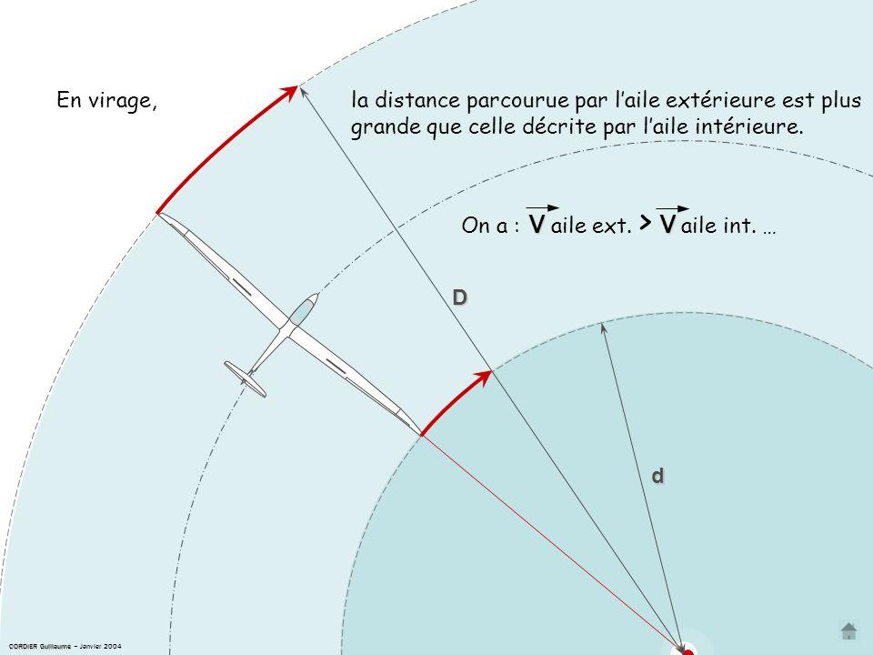 d D la distance parcourue par laile extérieure est plus grande que celle décrite par laile intérieure.