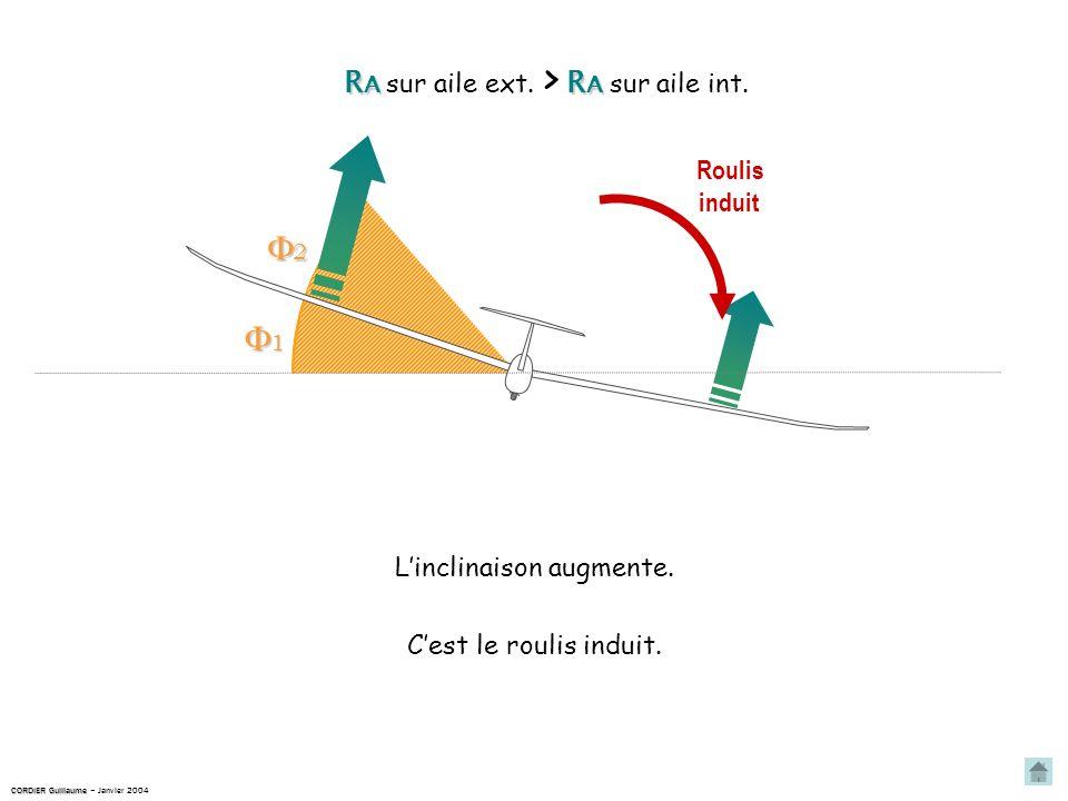 Roulis induit Linclinaison augmente.Cest le roulis induit.