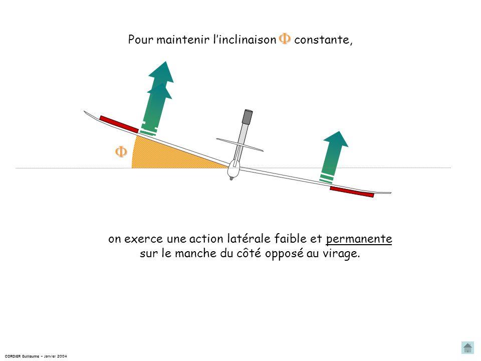 Pour maintenir linclinaison constante, on exerce une action latérale faible et permanente sur le manche du côté opposé au virage.
