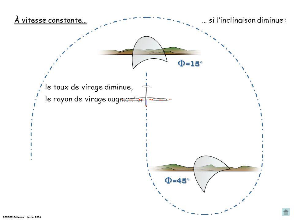 À vitesse constante… … si linclinaison diminue : =45° =45° =15° =15° le taux de virage diminue, le rayon de virage augmente.