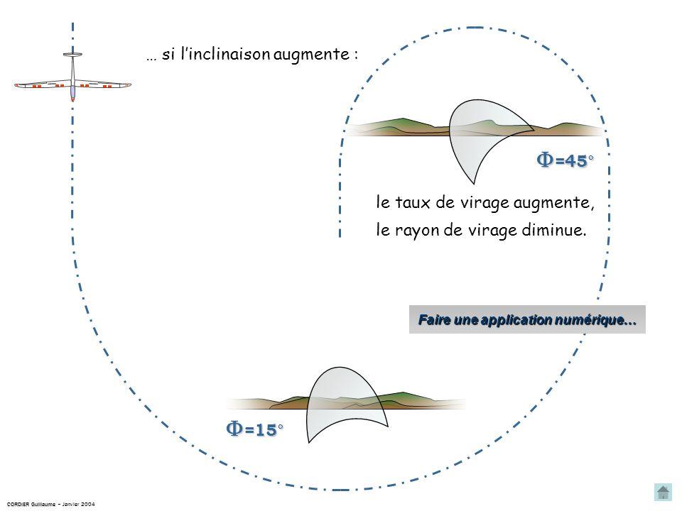 =45° =45° =15° =15° … si linclinaison augmente : le taux de virage augmente, le rayon de virage diminue.