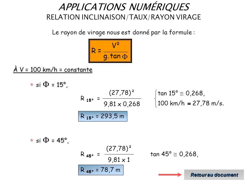tan.g ²V =R Le rayon de virage nous est donné par la formule : À V = 100 km/h = constante = 45°, si = 45°, R 45° = 9,81 x 1 (27,78)² tan 45° 0,268, R 45° = 78,7 m = 15°, si = 15°, R 15° = 9,81 x 0,268 (27,78)² 100 km/h 27,78 m/s.