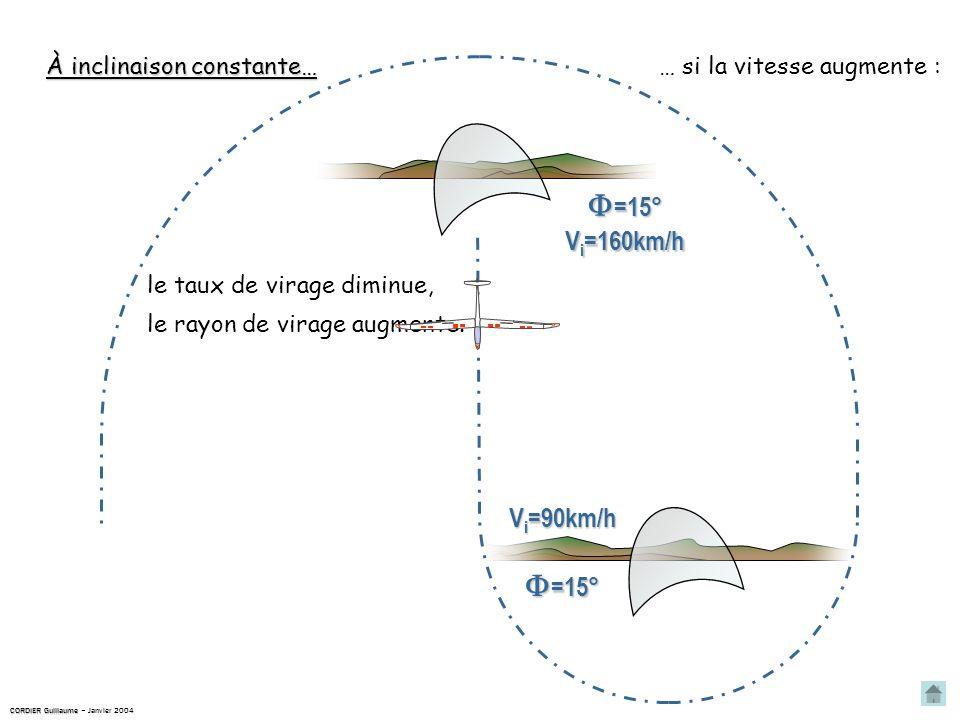 À inclinaison constante… … si la vitesse augmente : V i =90km/h V i =160km/h le taux de virage diminue, le rayon de virage augmente.