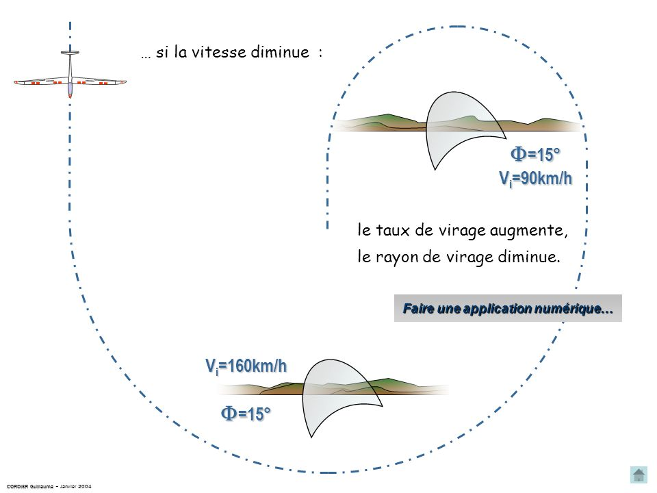 =15° =15° … si la vitesse diminue : le taux de virage augmente, le rayon de virage diminue.