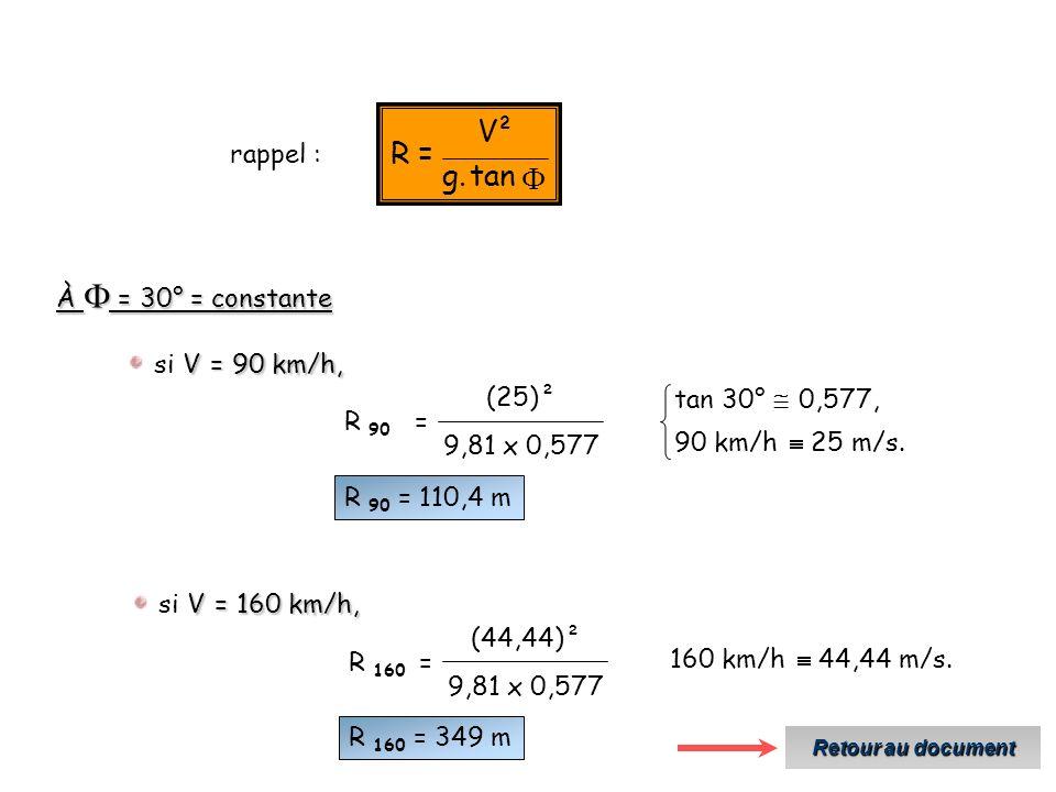 tan.g ²V =R rappel : À = 30° = constante V = 90 km/h, si V = 90 km/h, R 90 = 9,81 x 0,577 (25)² 90 km/h 25 m/s.
