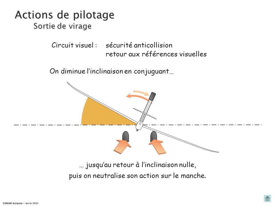 Actions de pilotage … jusquau retour à linclinaison nulle, puis on neutralise son action sur le manche.