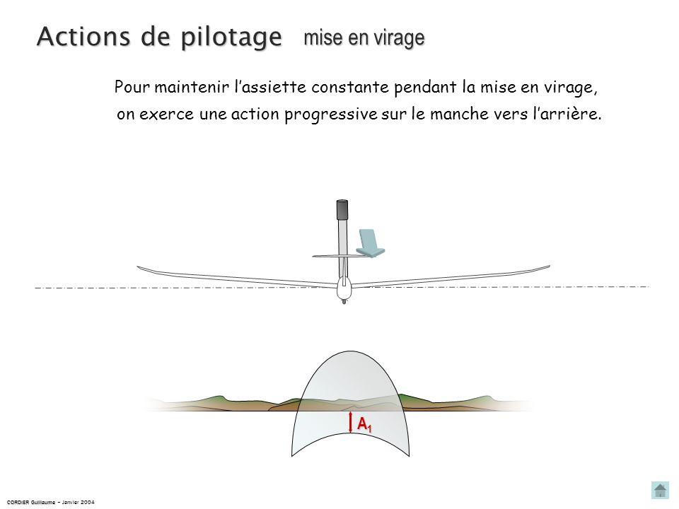 A1A1A1A1 Pour maintenir lassiette constante pendant la mise en virage, on exerce une action progressive sur le manche vers larrière.