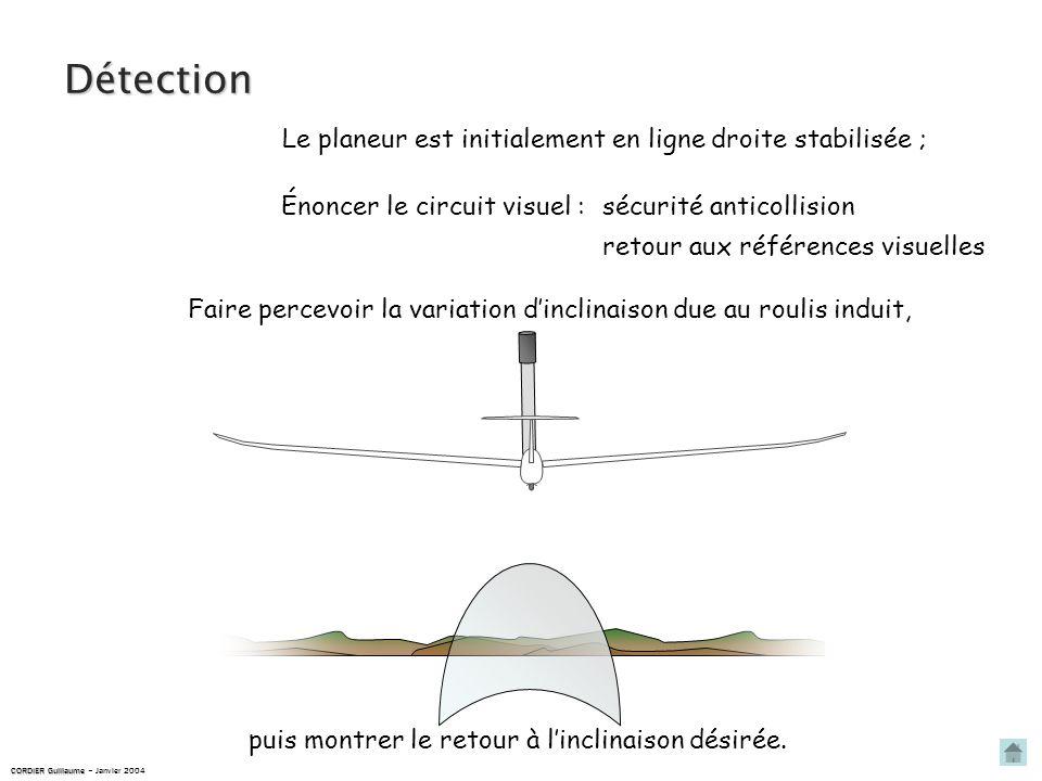 Détection Le planeur est initialement en ligne droite stabilisée ; Énoncer le circuit visuel : sécurité anticollision retour aux références visuelles Faire percevoir la variation dinclinaison due au roulis induit, puis montrer le retour à linclinaison désirée.