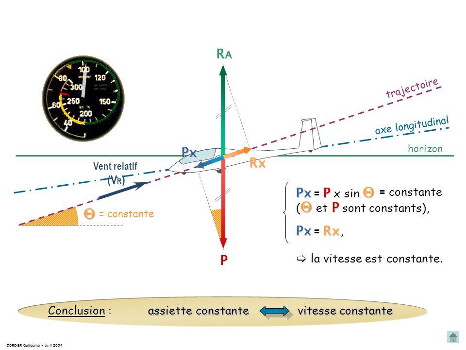 À léquilibre : CORDIER Guillaume CORDIER Guillaume – avril 2004 horizon trajectoire P RARARARA Vent relatif (V R ) R A P : R A = P : axe longitudinal
